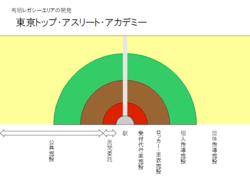 東京トップ・アスリート・アカデミー.png